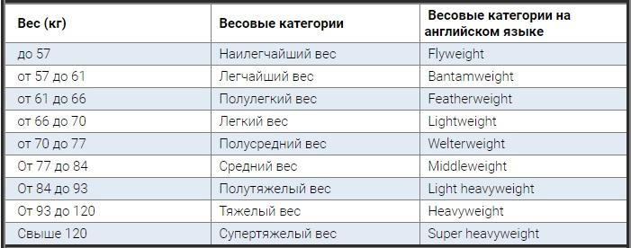 Весовые категории ufc в кг [PUNIQRANDLINE-(au-dating-names.txt) 38